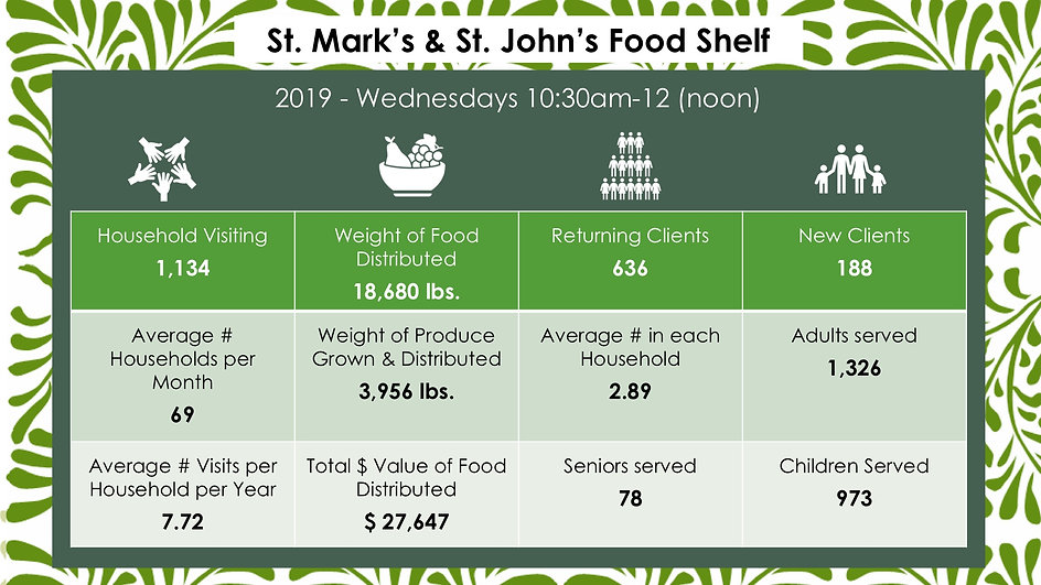 foodshelfstats2019graphic.jpg