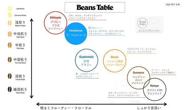 20210807_BeansTable(立秋)Hondurasラフォルトウーナ(中浅煎り).jpg