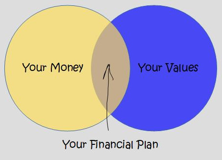 How to Find Your Own Values and Become Successful With Your Financial Goals