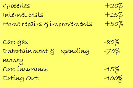 A list of realized versus planned expenses