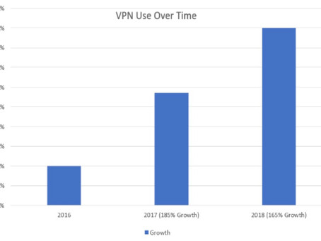 History of VPNs