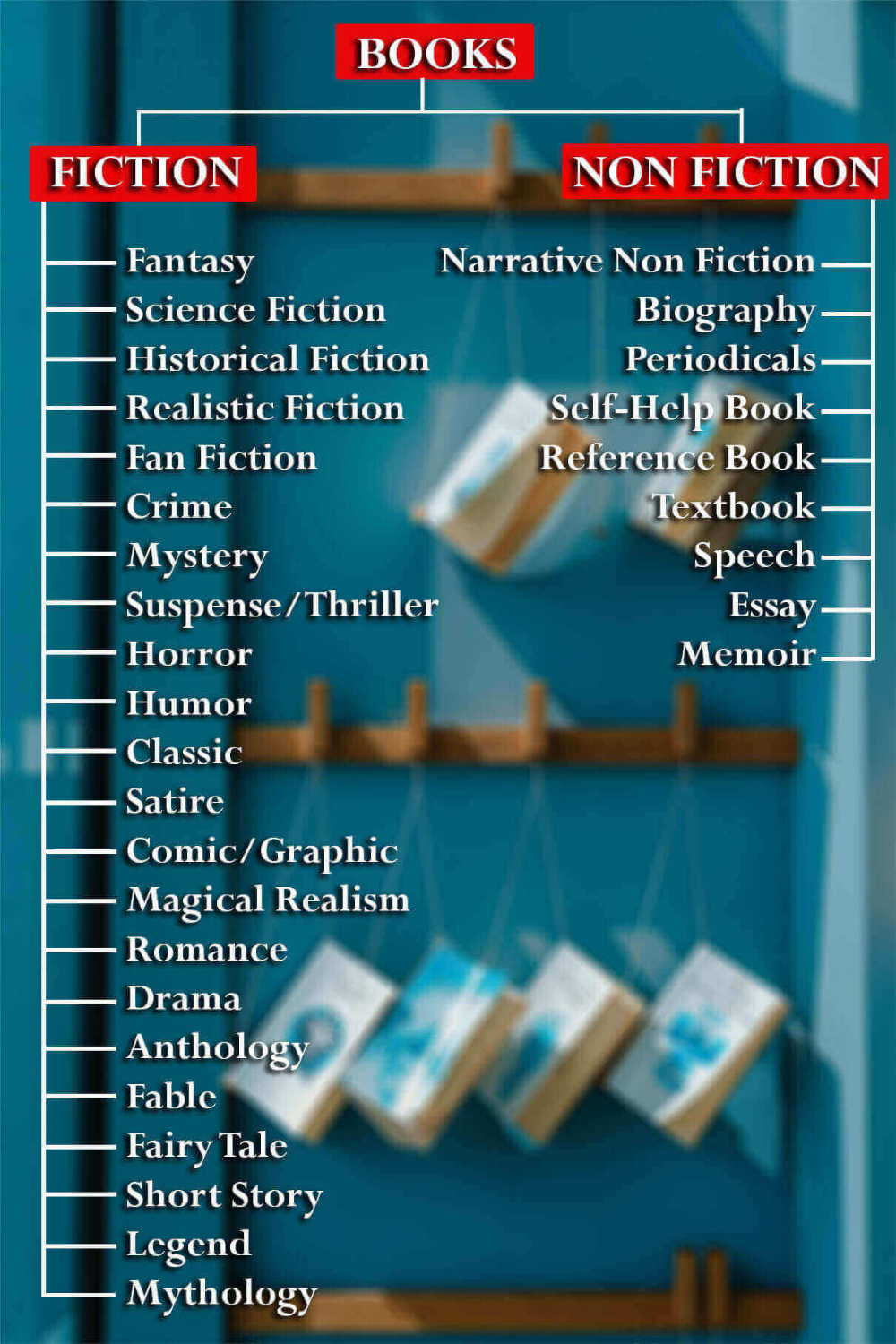 Author B. A. Shields - Fiction and Non-Fiction Genres