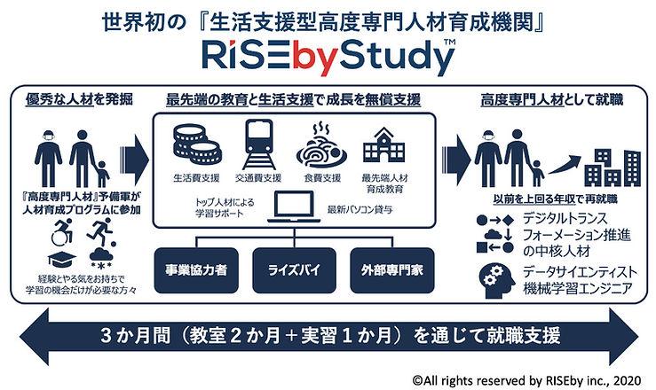 RISEbyStudy2020