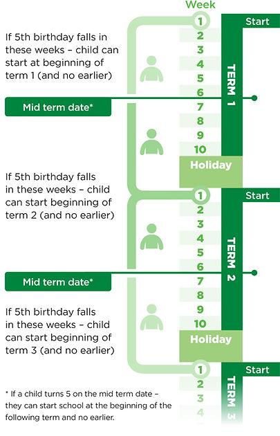 COM-0166-Mid-term-Start-Dates-Diagram-01