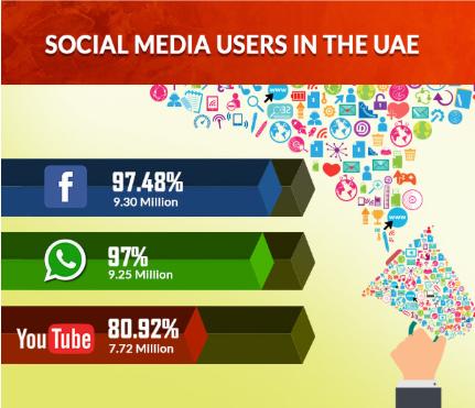 Social media users in the UAE