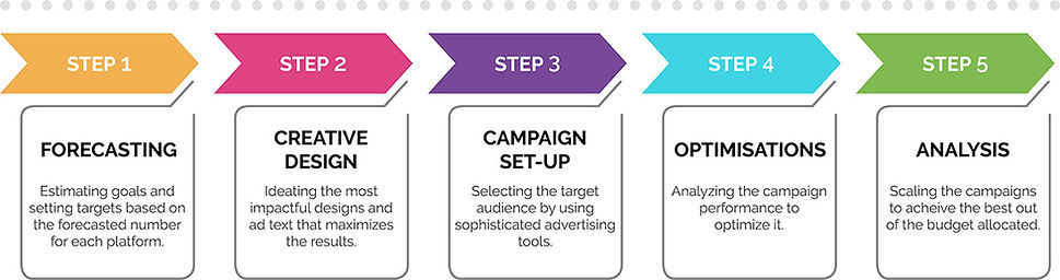 Digital Advertising Process