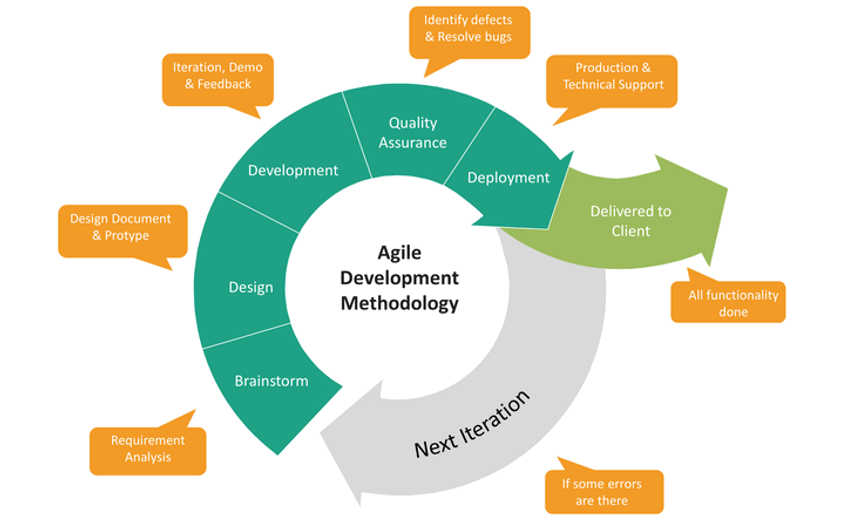 agile-development-chart.png