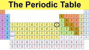 Zinc - periodic table