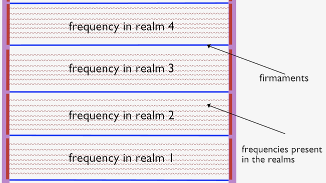 frequencies in realms.png