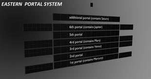 square earth cosmology - Enoch's portals