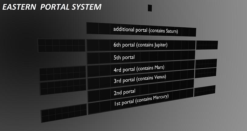square earth portals 4
