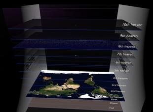 Square Earth Cosmology - ten heavens 8