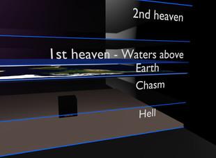 square earth cosmology - underworld