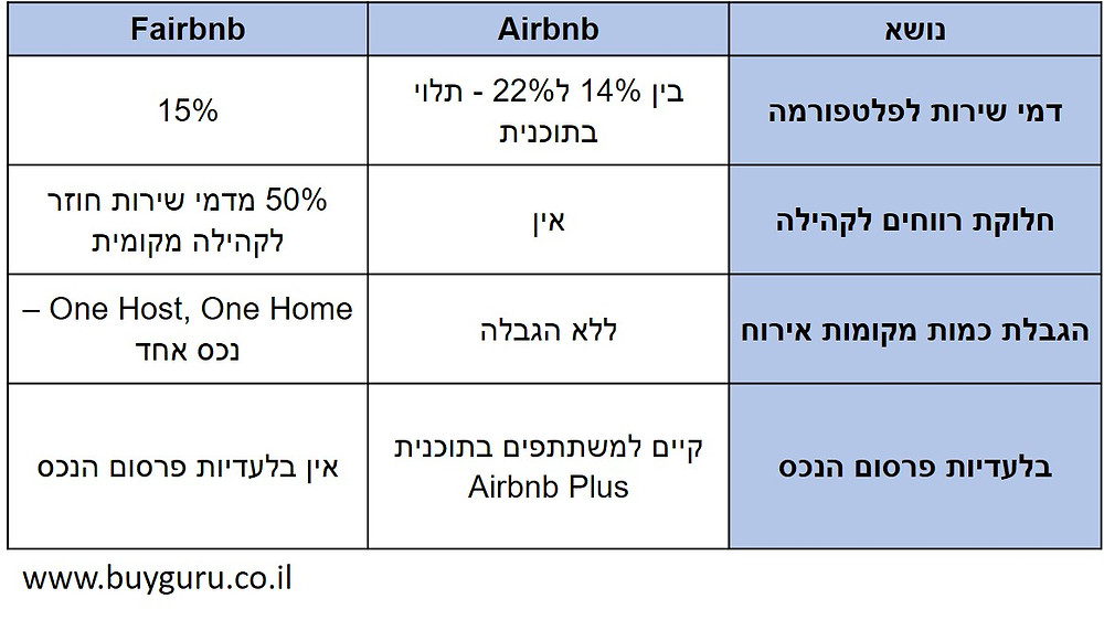 טבלת הבדלים עיקריים בין הפלטפורמות airbnb וfairbnb
