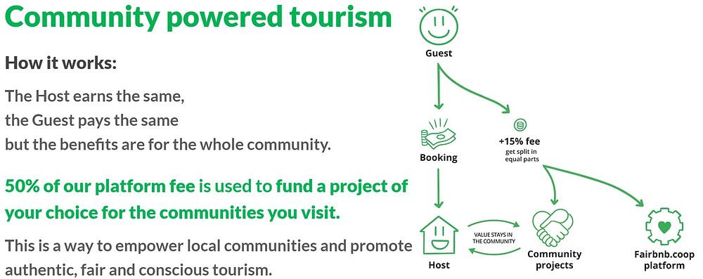 מודל חלוקת רווחים של הפלטפורמה Fairnbnb