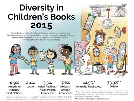 Painting the Picture: Exploring Diversity in Children's Literature