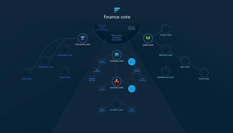 finance.vote roadmap