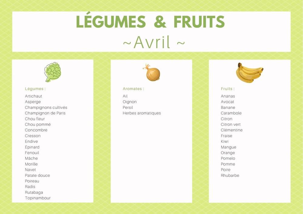 mylene-chauveau-dieteticienne-enseignante-apa-domicile-morbihan-legumes-fruits-saison-printemps-avril