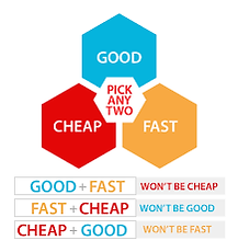 A diagram that shows pricing options.