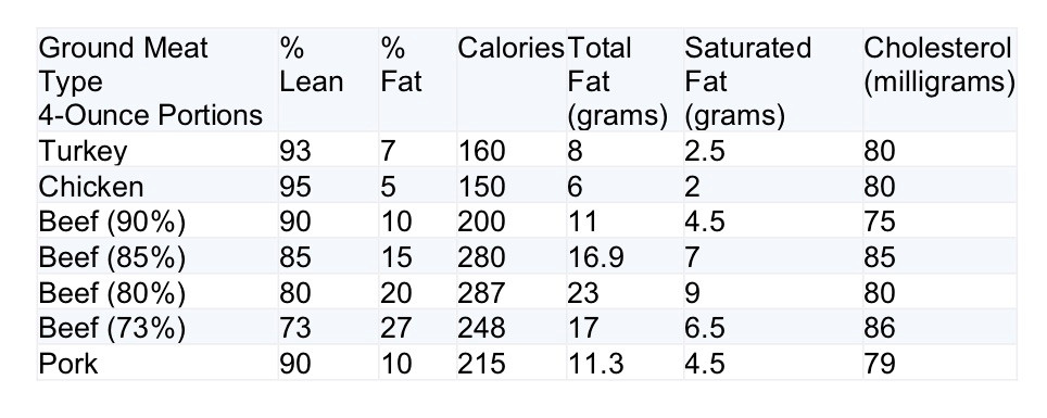 Calorie and Fat Content of Ground Beef and Poultry