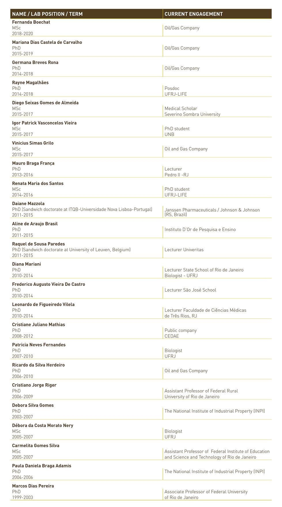 Tabela Egressos do Life_maio 2021_ING.jp