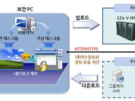 [이슈&컴퍼니] 통합 정보유출방지 전문기업, 모코엠시스