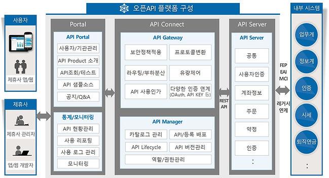 오픈API플랫폼구성.jpg