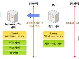 Mpower B2B(엠파워 비투비), 전자신문 2016년 상반기 인기상품 수상