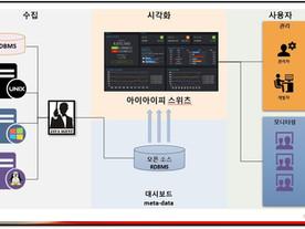 모코엠시스, 금융트랜잭션 모니터링 솔루션 'IIP Suites' 우리은행 베트남 법인에 첫 납품
