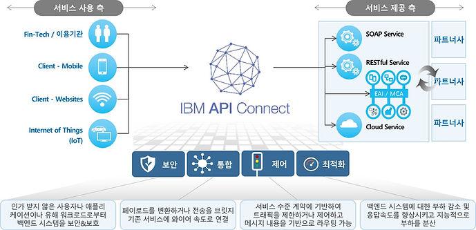 API-C제품.jpg