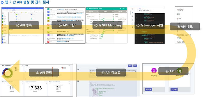 API-C-APIManager.jpg