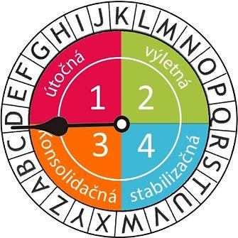 4 fazy dukanovadiéta