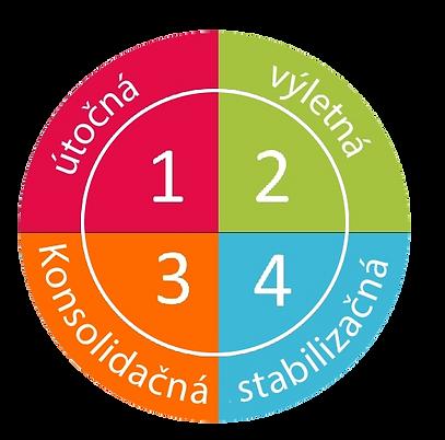 4 fázy Dukanovej diéty