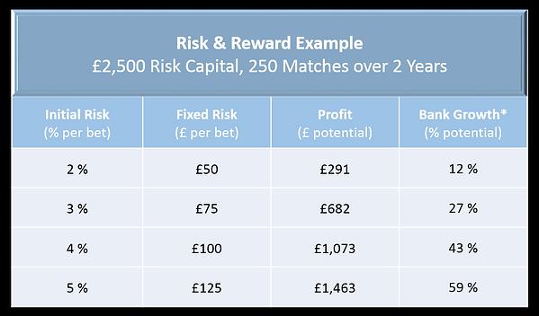 System A - Risk & Reward.png
