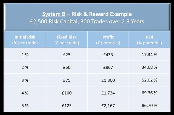 System B - Risk & Reward.png