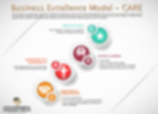 Myezo Business Excellence Model - Care