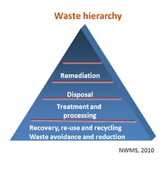 Integrated waste management plans