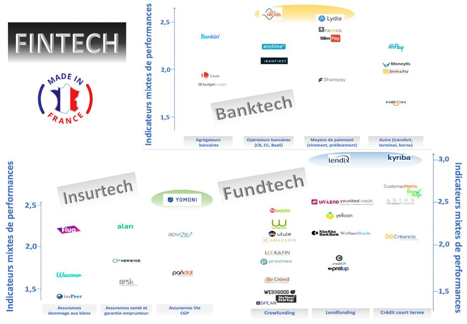 éco-système de la FinTech en France