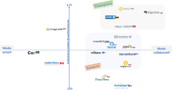 le marché de la gestion de l'innovation en 2017
