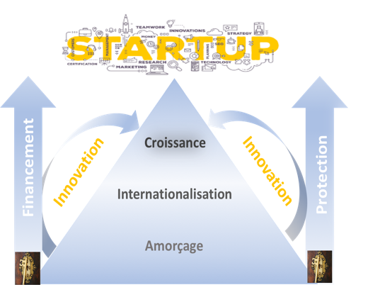 sésames startups