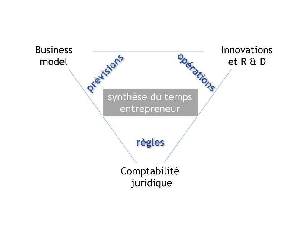 schéma du temps entrepreneur