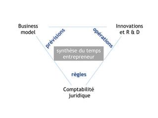 Comment optimiser son temps entrepreneur