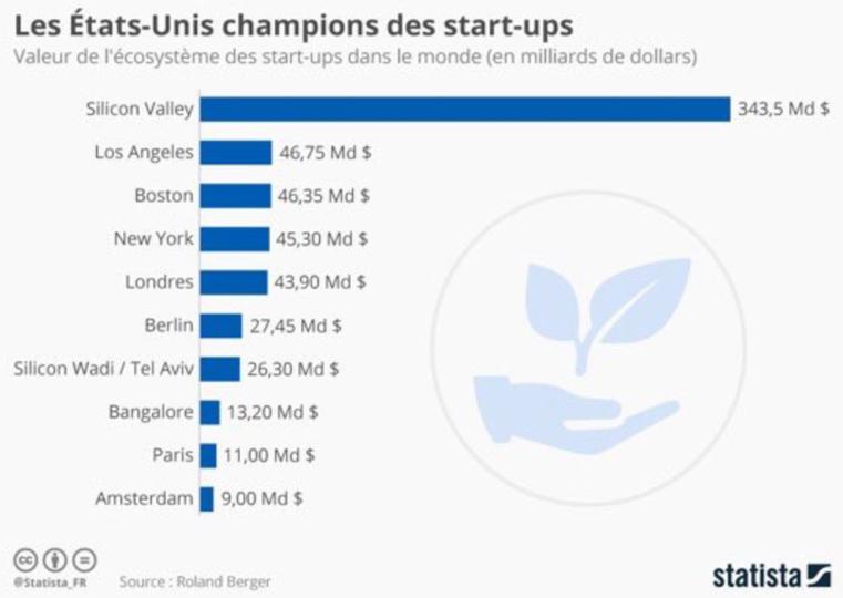 les états-unis champions des startups