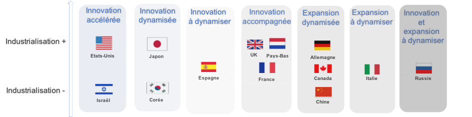 Synthèse sur le rôle joué par le capital-risque dans l'innovation en 2014