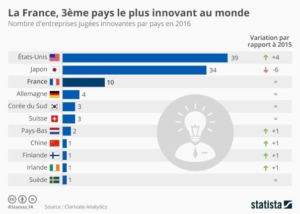 la France 3ème pays le plus innovant au monde