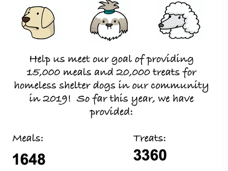 Help us meet our goal of 15,000 meals, and 20,000 treats for homeless shelter dogs 2019!