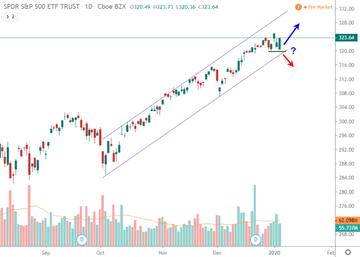 US Markets 07-Jan-2020: Markets ignoring fundamentals as well as Iran threat