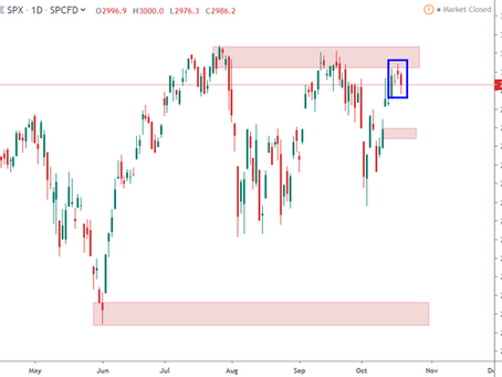 Weekly Lookout of US Markets – 21-Oct-2019