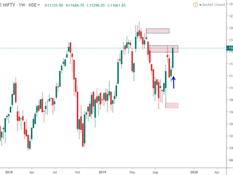 Weekly Outlook India Markets – 22-Oct-2019