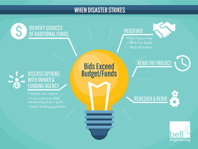 When Disaster Strikes: Bids Exceed Budget or Available Funds